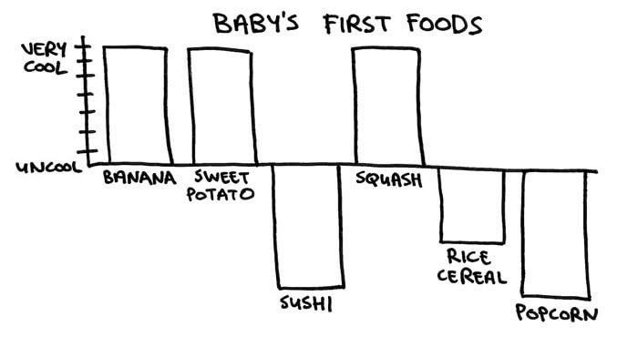 CoolnessGraphed Baby's First Foods - funny stuff at http://MamaNatural.com