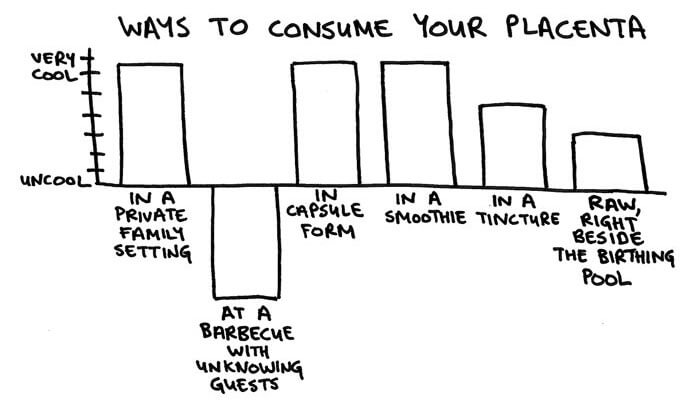 CoolnessGraphed Ways to Consume Your Placenta - funny stuff at http://MamaNatural.com