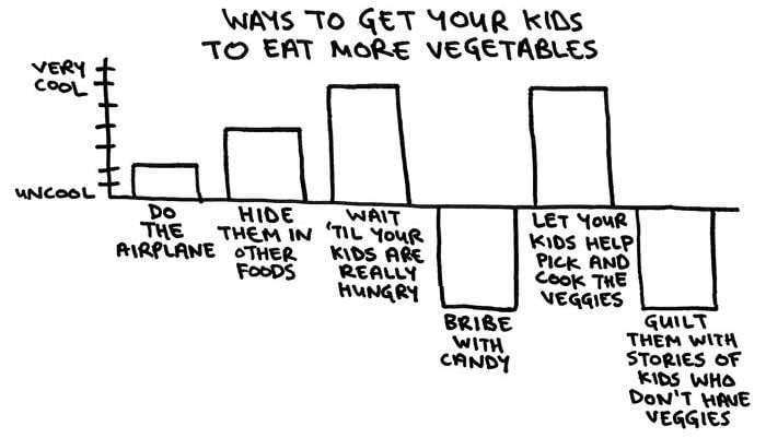 CoolnessGraphed Ways to Get Kids to Eat More Veggies - funny stuff at http://MamaNatural.com