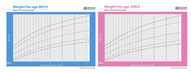 Baby Weight Chart Is Your Baby On Track Mama Natural